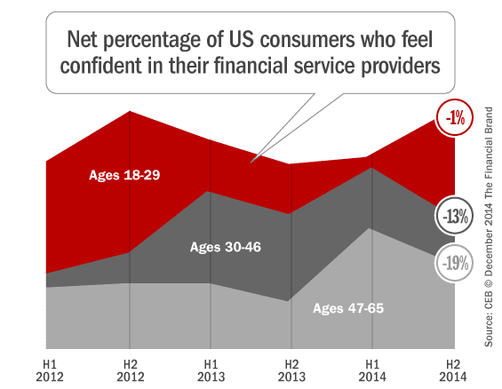 financial_providers_consumer_confidence