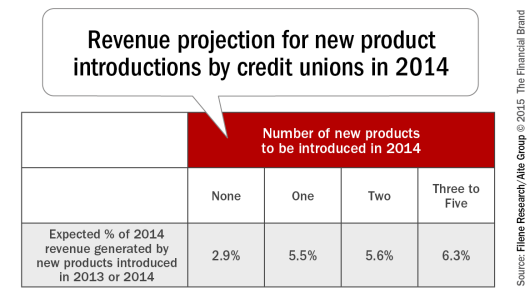 20150126 Revenue_projection_for_new_product_introductions_by_credit_unions_in_ 2014