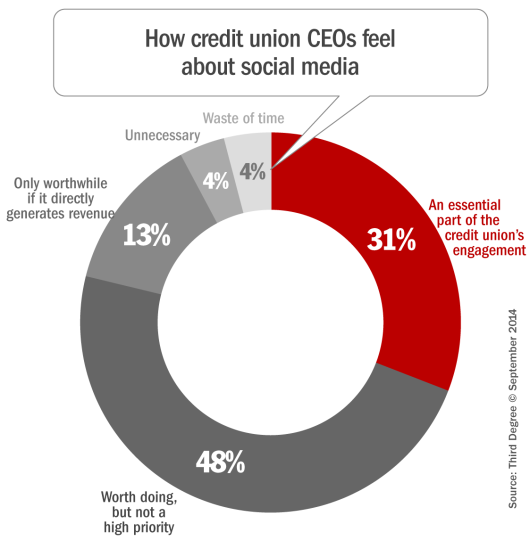 20150126 how_credit_union_ceos_feel_about_social_media