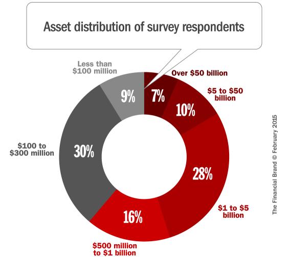2015_survey_respondent_assets