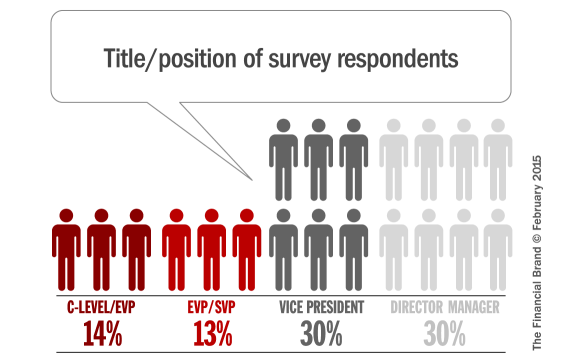 2015_survey_respondent_titles