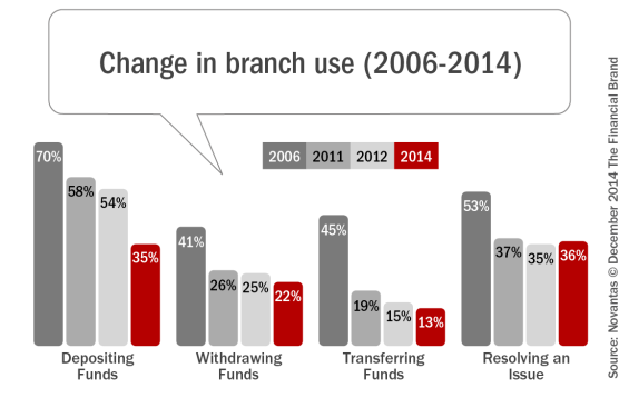 Branch Banking Shifting From Transactions to Interactions
