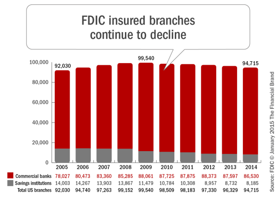 FDIC insured bank branches continue to decline