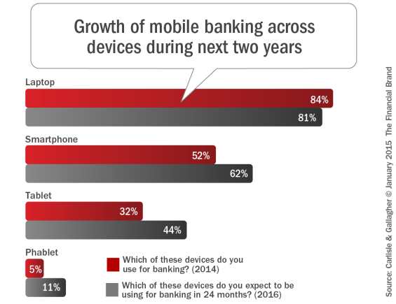 Growth_of_mobile_banking_across_devices_during_next_two_years