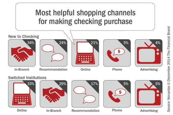 Most_helpful_shopping_channels_for_making_checking_purchases[1]