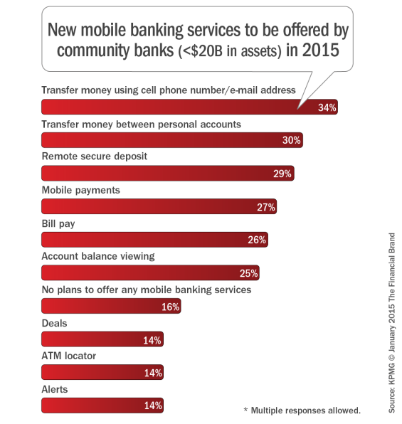 Services provided by banks to customers