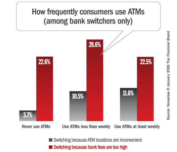 atm_fees_switching_banks