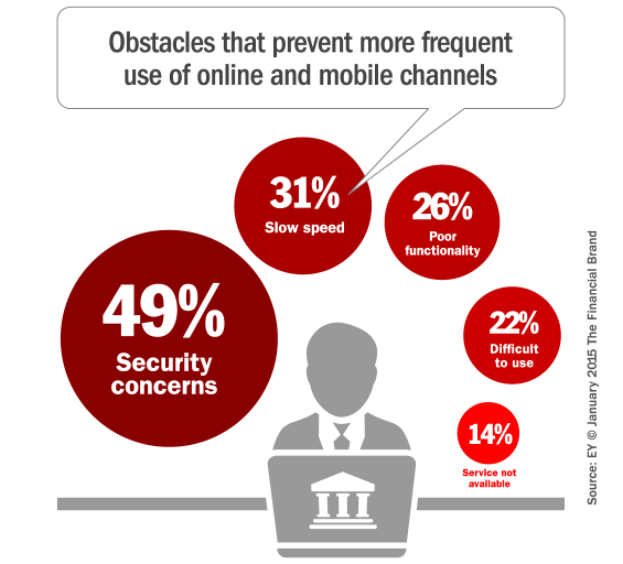 business_banking_digital_obstacles