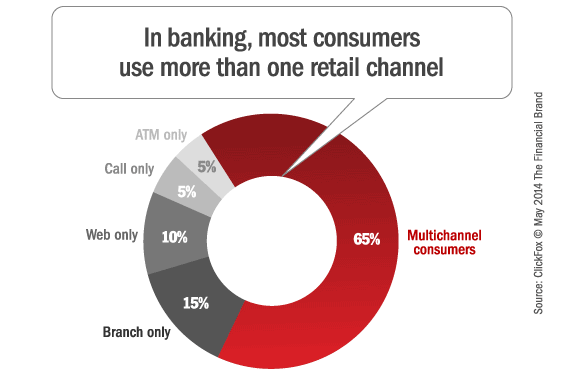 channel_usage_retail_banking