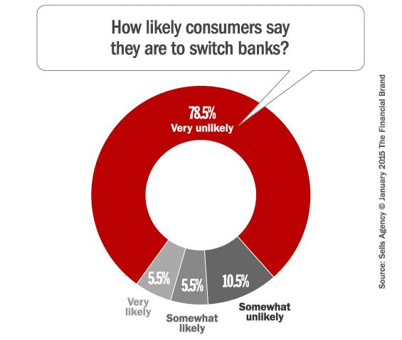 likelihood_to_switch_banks