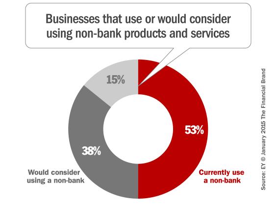 non_bank_options