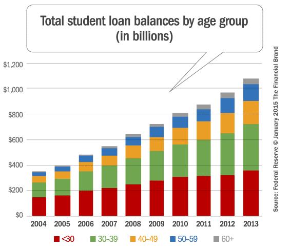 student_loan_balances