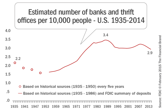 Estimated_number_of_banks_and_thrift_offices_per_10, 000_people