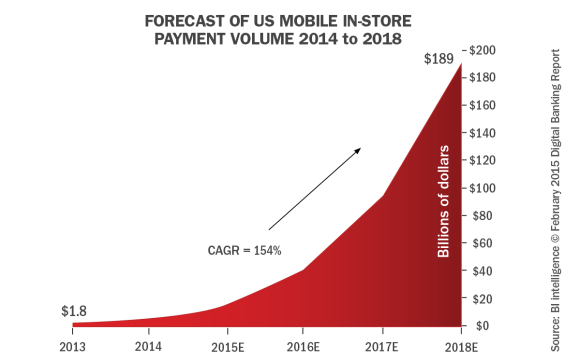 Forecast_of_us_mobile_instore_payment_volume