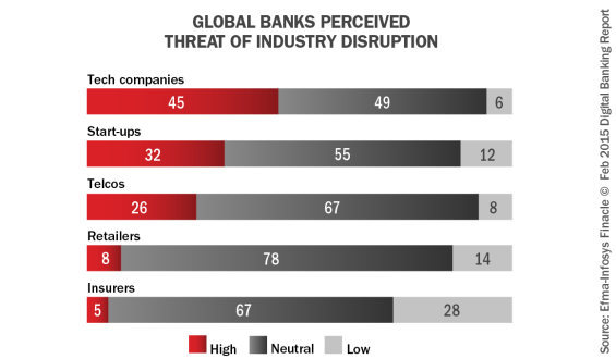 Global_banks_received_threat_of_industry_disruption