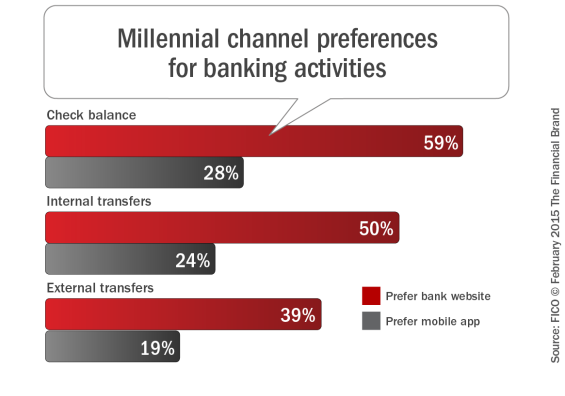 Millennial_channel_preferences_for_banking_activities
