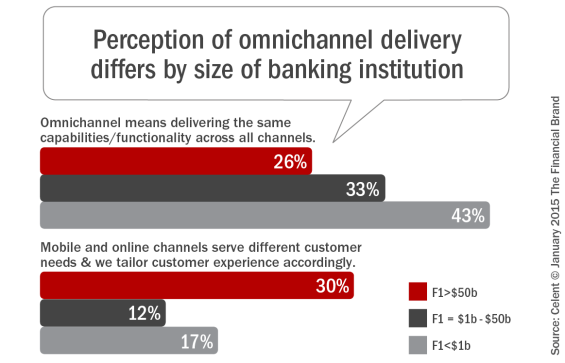 Perception_of_omnichannel_delivery_differ_by_size_of_banking_institut ion