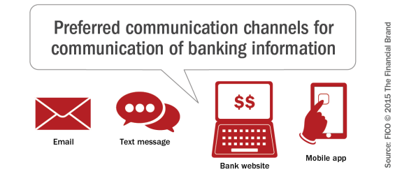 Preferred_communication_channels_for_communication_of_banking_informa tion[2]