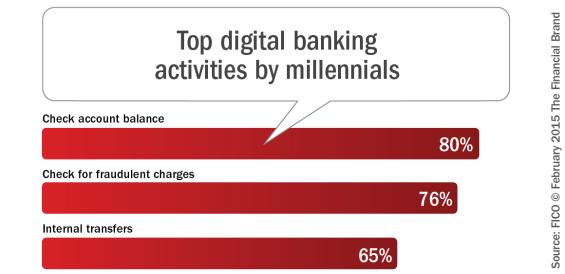 Top_digital_banking_activities_by_millennials[3]
