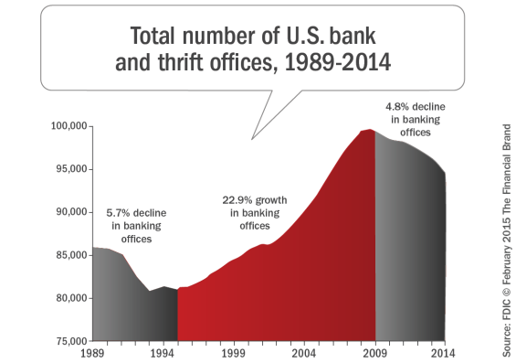 Total_number_of_us_bank_and_thrift_offices_1989-2014