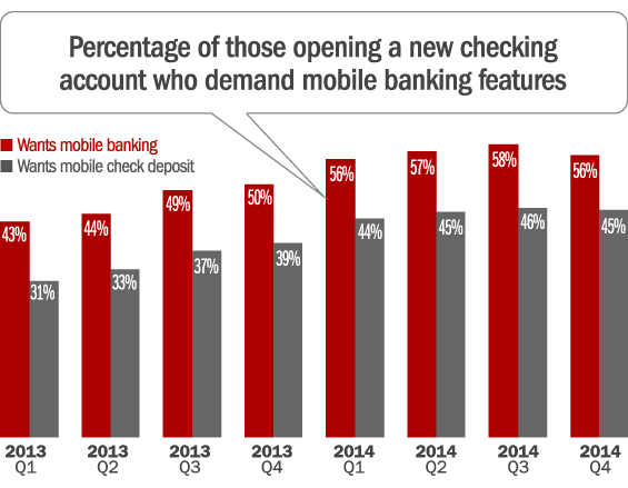 mobile_banking_features_consumers_want