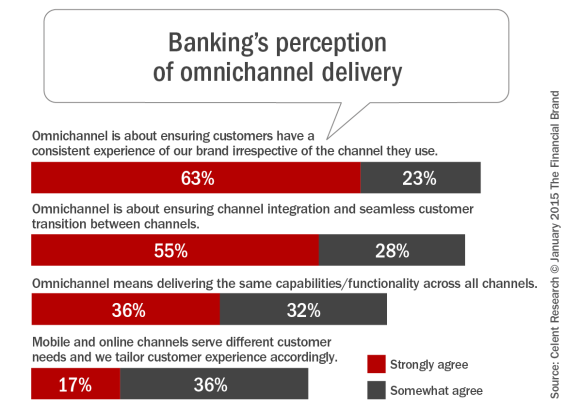 's_perception_of_omnichannel_delivery