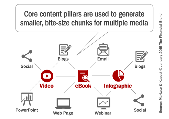 strategic_content_marketing_pillars