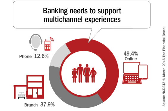 Banking_needs_to_support_multichannel_experiences