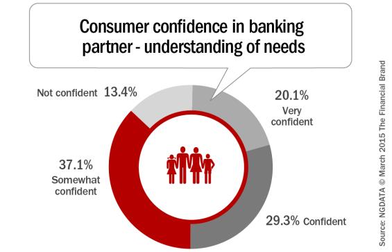 Consumer_confidence_in_banking_partner_understanding_of_needs