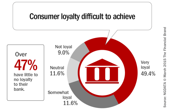 Consumer_loyalty_difficult_to_achieve[1]