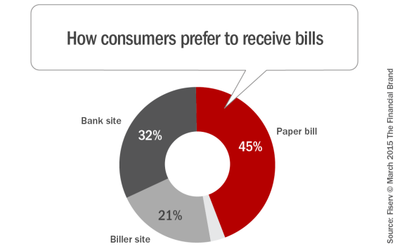 How_consumers_prefer_to_receive_bills
