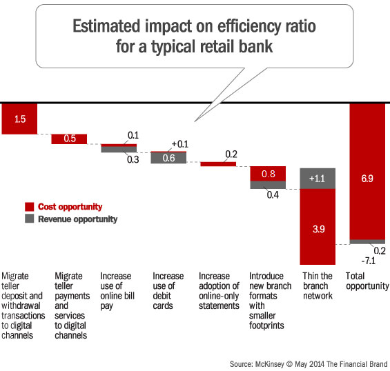 McKinsey Efficiency Ratio Chart