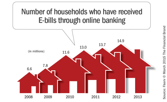 Number_of_households_who_received_ebills_through_online  banking