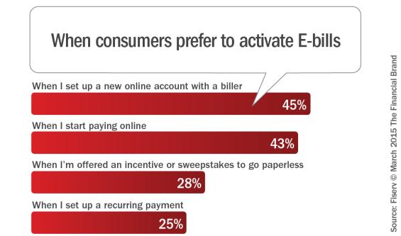 When_consumers_prefer_to_activiate_ebills