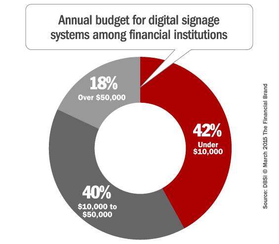 digital_signage_budget