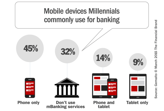 millennials  mobile  u0026 the future of financial marketing