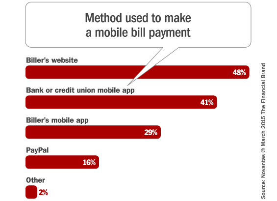 mobile_bill_payment_by_method