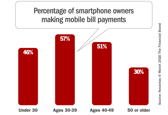 mobile_bill_payments_by_age