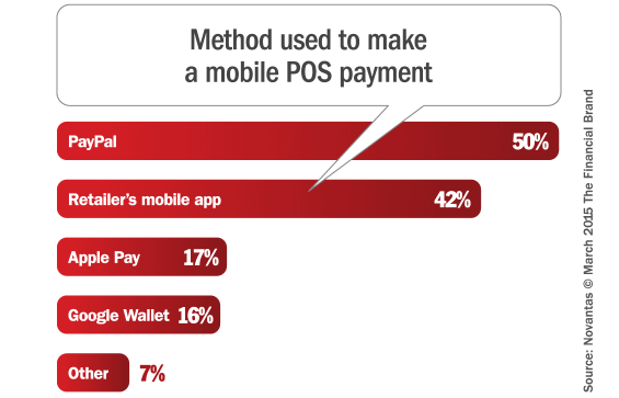 retail_mobile_POS_payment_methods