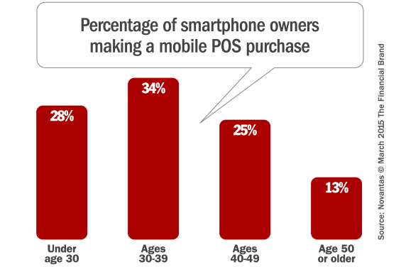 retail_mobile_point_of_sale_purchases