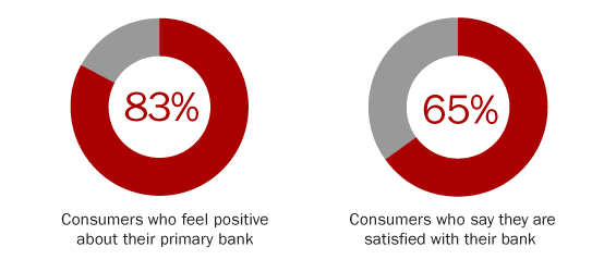 1_consumer_satisfication_banks