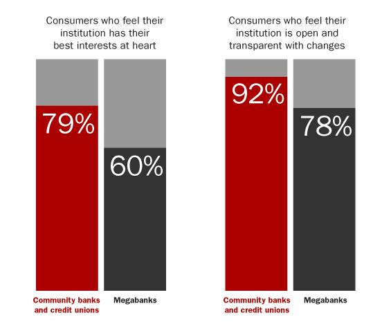 2_consumer_trust_banks