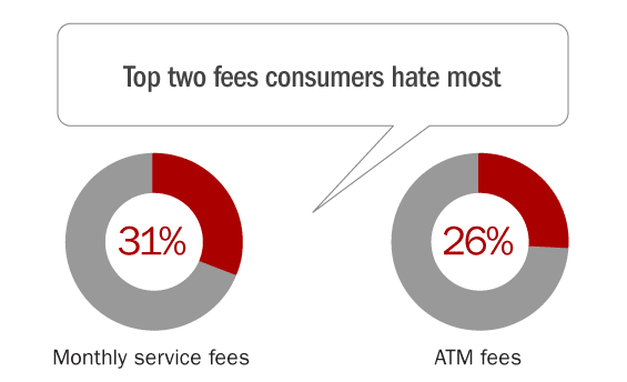 4_most_annoying_bank_fees
