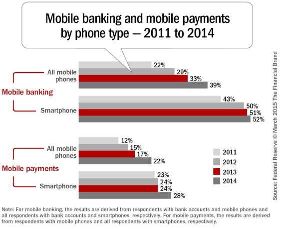 Mobile_banking_and_mobile_payments_by_phone_type