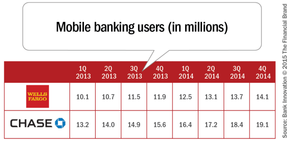 Mobile_banking_users_in_millions_REV