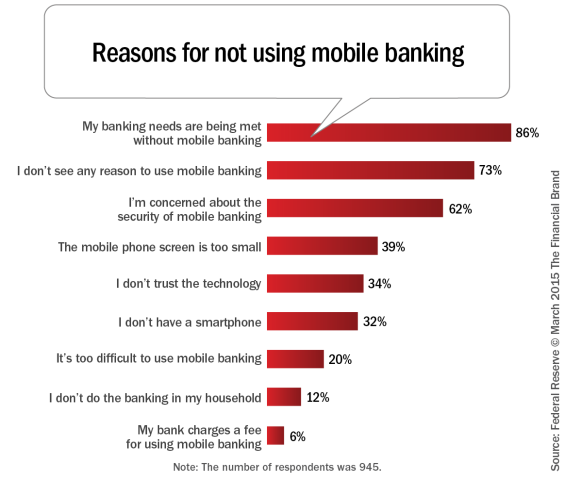 Reasons_for_not_using_mobile_banking2