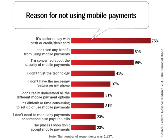 Reasons_for_not_using_mobile_payments