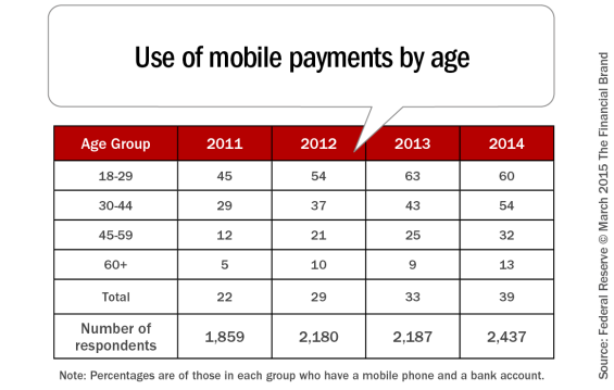Use_of_mobile_payments_by_age