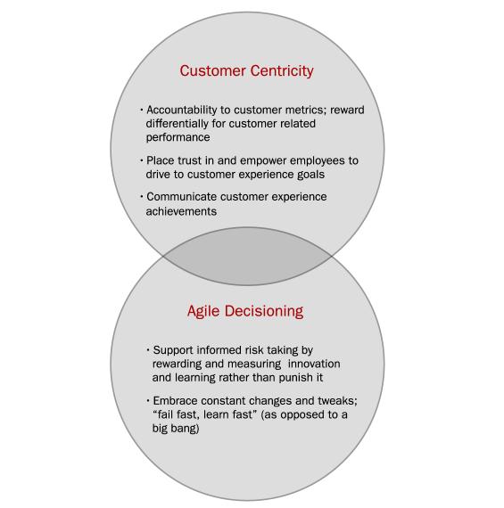 centricity_agile