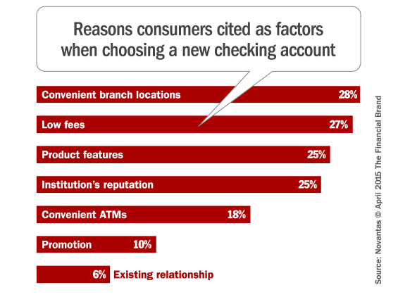 reasons_for_choosing_a_checking_account